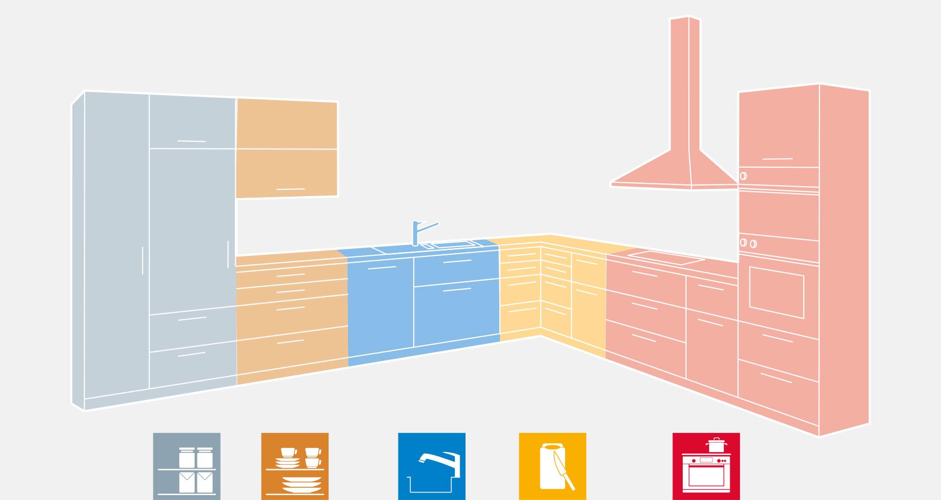 Правильне зонування простору на кухні для оптимального робочого процесу